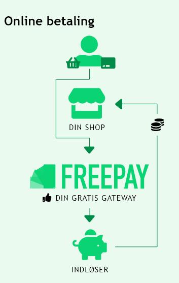 Ved online betaling skal du bruge en gateway og en indløser. Vi, som gateway, er GRATIS  - og vi har tilmed forhandlet lave priser med indløserne.